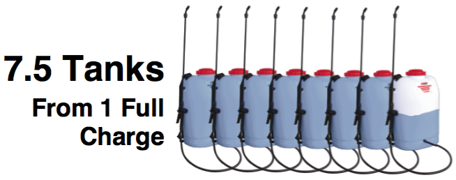 A single charge will last you 7.5 tanks